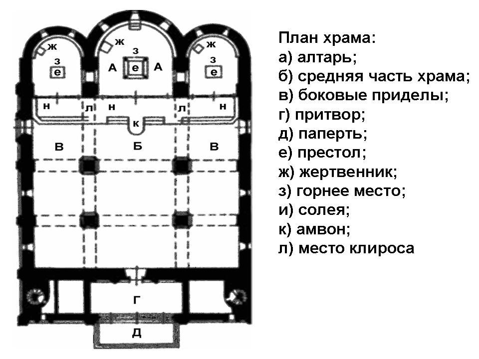Схема зала церковных соборов храма